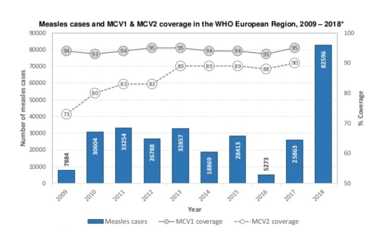 График количества заболевших корью за 10 лет