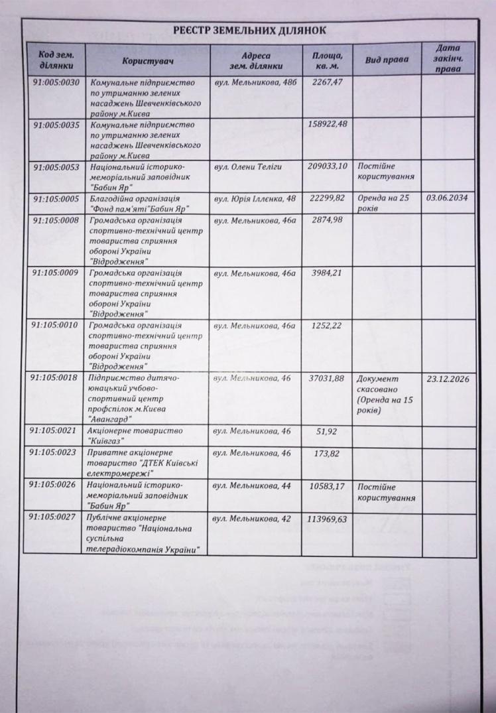 Реєстр земельних ділянок, у якому зазначено, що ділянки 008, 009 та 0010 були в розпорядженні центру «Відродження». Документи надав «Бабелю» Андрій Семидідько.